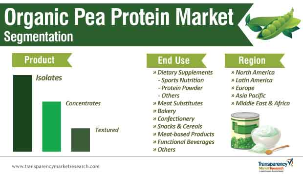 organic pea protein market segmentation