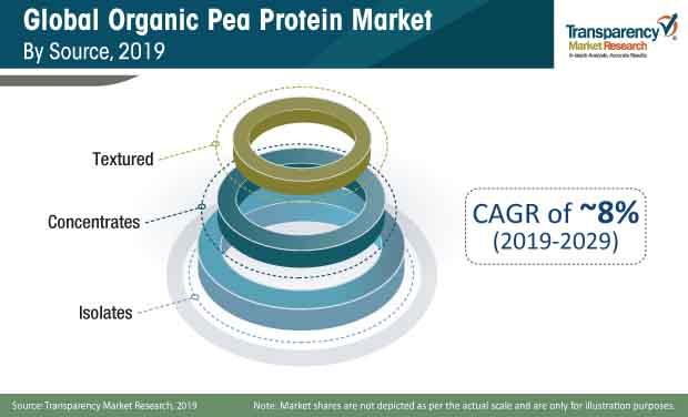 organic pea protein market share