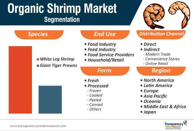 organic shrimp market segmentation
