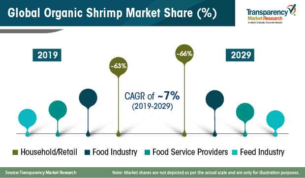 organic shrimp market share