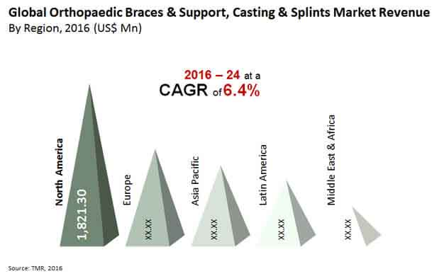 orthopaedic braces support casting splints market