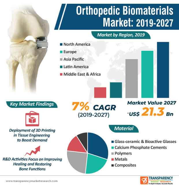 Orthopedic Biomaterials  Market Insights, Trends & Growth Outlook