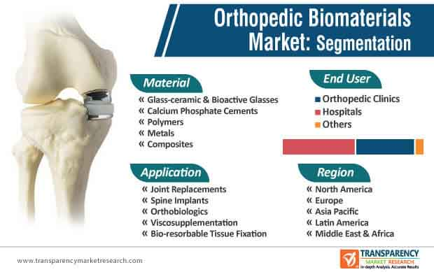 orthopedic biomaterials market segmentation