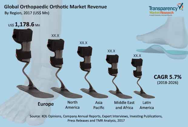 orthopedic orthotics market