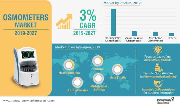 Osmometers  Market Insights, Trends & Growth Outlook