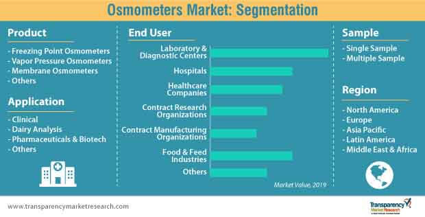 osmometers market segmentation