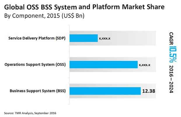 ossbss systems and platform market