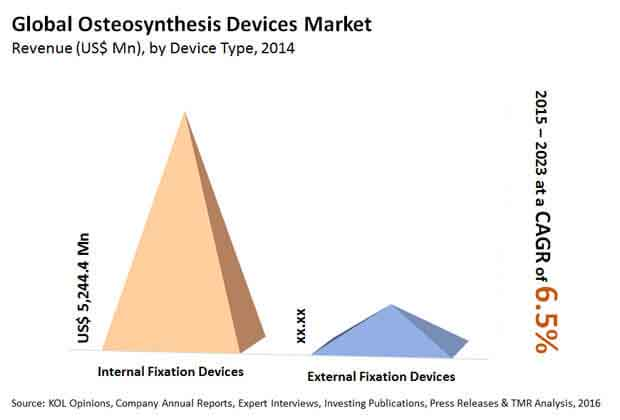 osteosynthesis-devices-market