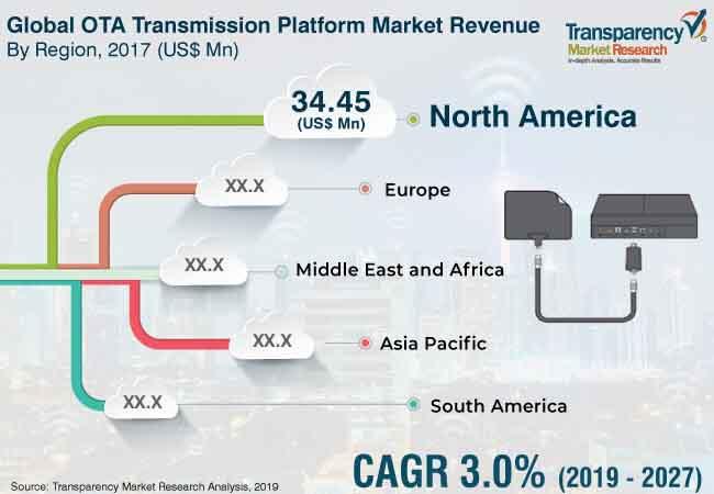 ota transmission platform market