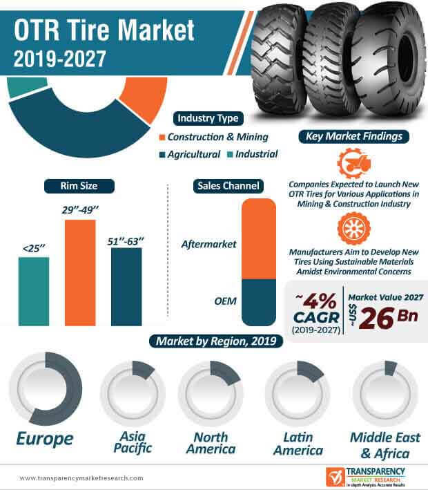 OTR Tire  Market Insights, Trends & Growth Outlook