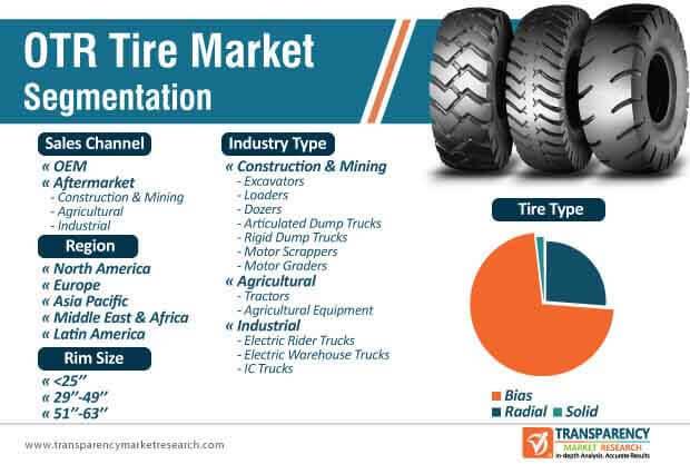 otr tire market segmentation