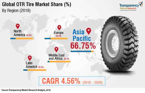 Off The Road (OTR) Tire  Market Insights, Trends & Growth Outlook