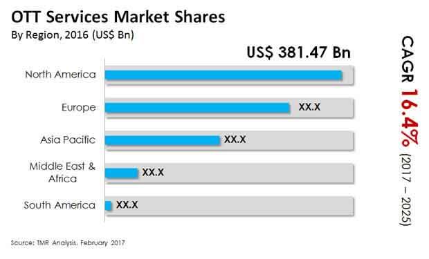 ott services market