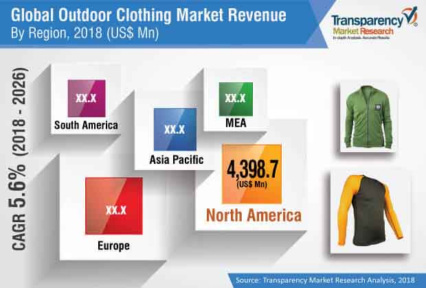 Outdoor Clothing  Market