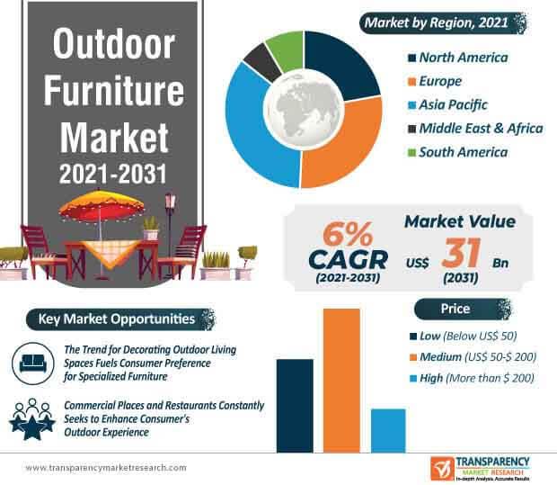 outdoor furniture market infographic