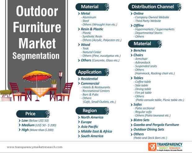 outdoor furniture market segmentation