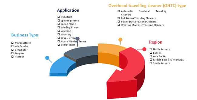 overhead traveling cleaner market 2