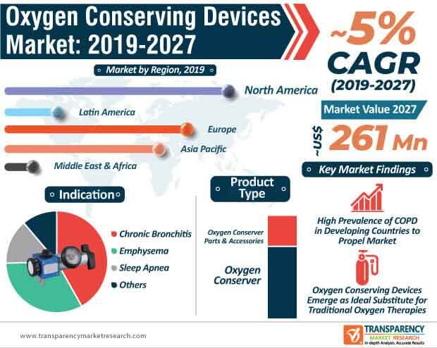 Oxygen Conserving Devices  Market Insights, Trends & Growth Outlook