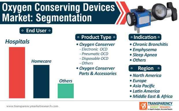 oxygen conserving devices market segmentation