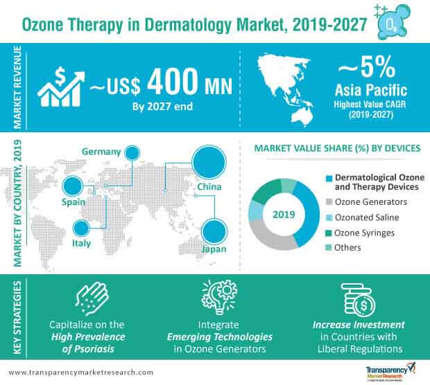 ozone therapy market in dermatology infographic
