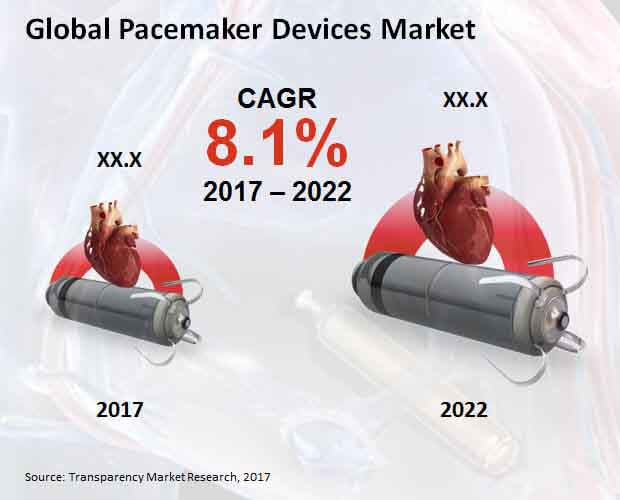 pacemaker devices market
