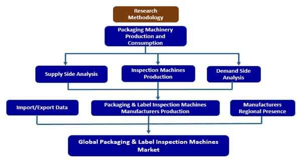 packaging label inspection machines market