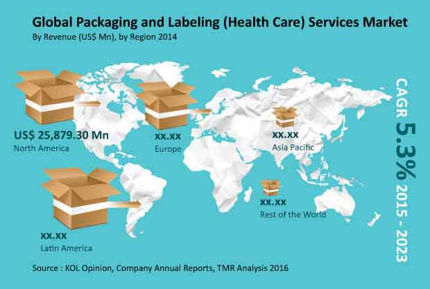 packaging labeling market