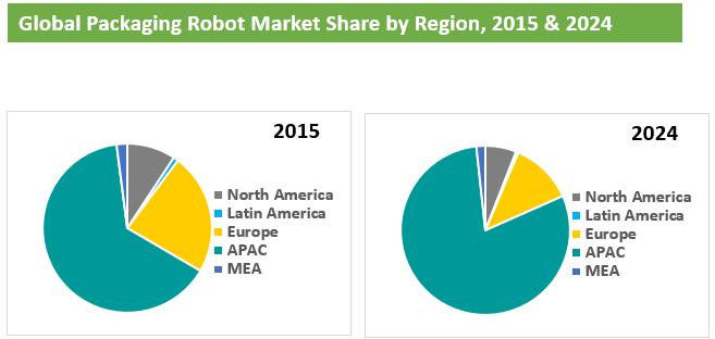 packaging-robot-market