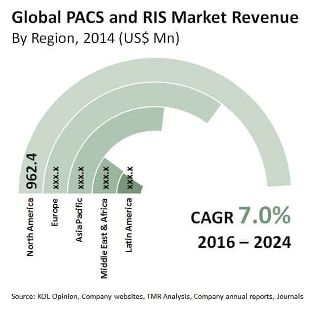 pacs-and-ris-market