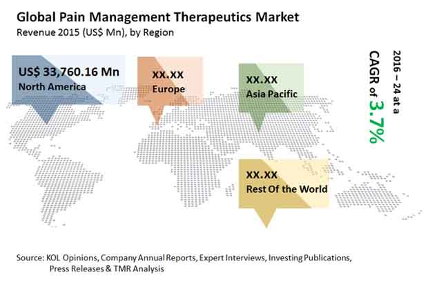 pain-management-therapeutics-market