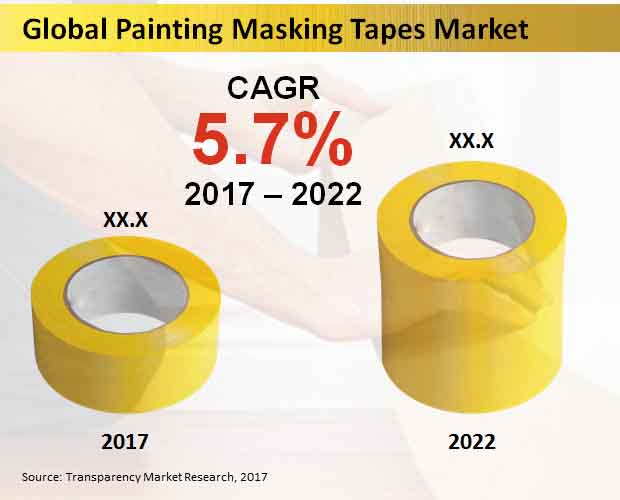 painting masking tapes market