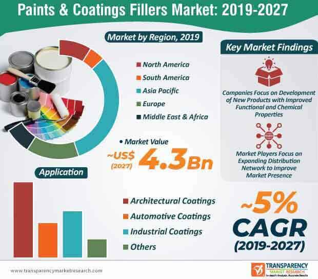 paints coatings fillers market infographic