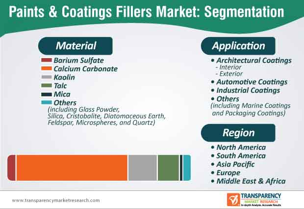 paints coatings fillers market segmentation