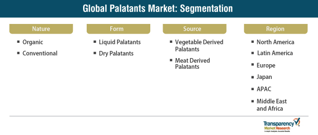 palatants market segmentation