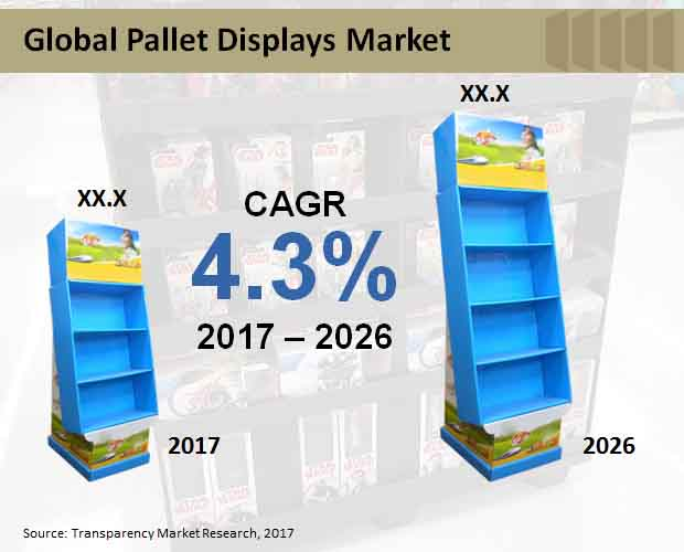 pallet displays market