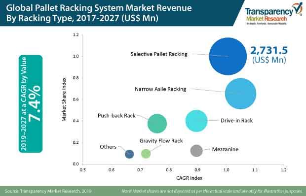 pallet racking system market