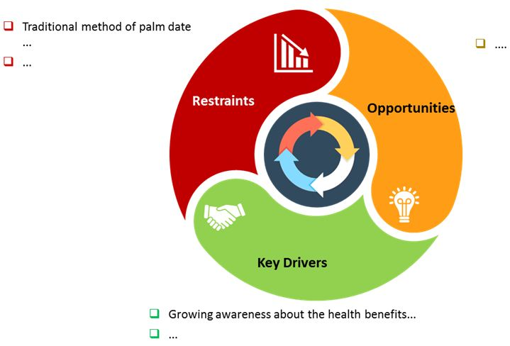 palm date processing equipment market
