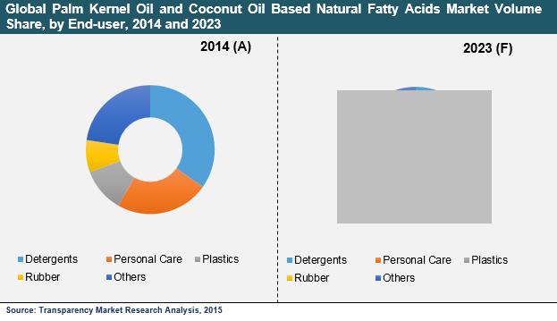 palm-kernel-oil-coconut-oil-based-natural-fatty-acids-market