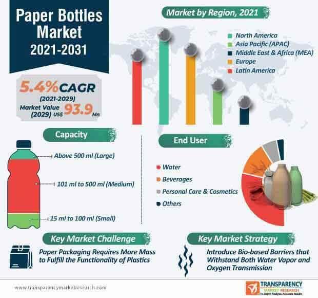 paper bottles market infographic