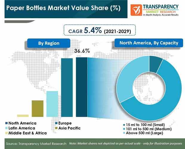 paper bottles market