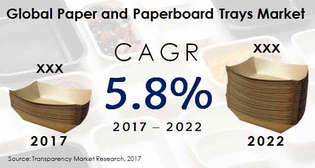 paper paperboard trays market
