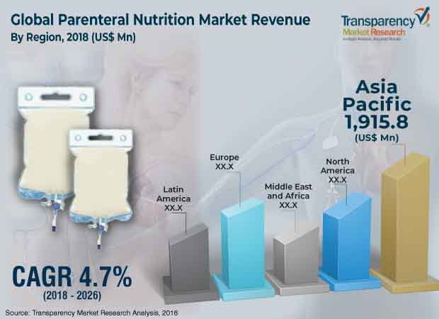 parenteral nutrition industry
