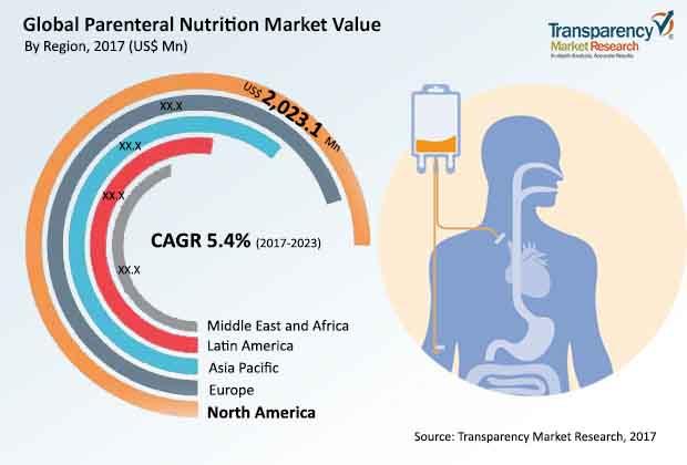 parenteral-nutrition-market.jpg