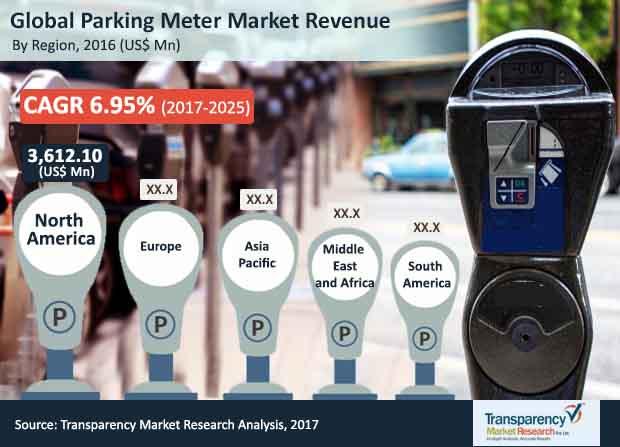 parking meter market