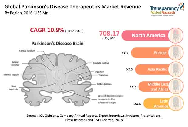 parkinsons-disease-therapeutics-market.jpg