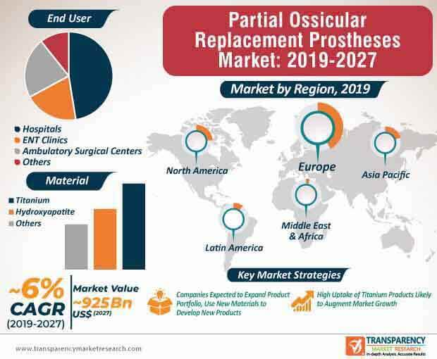 partial ossicular replacement prosthesis market infographic