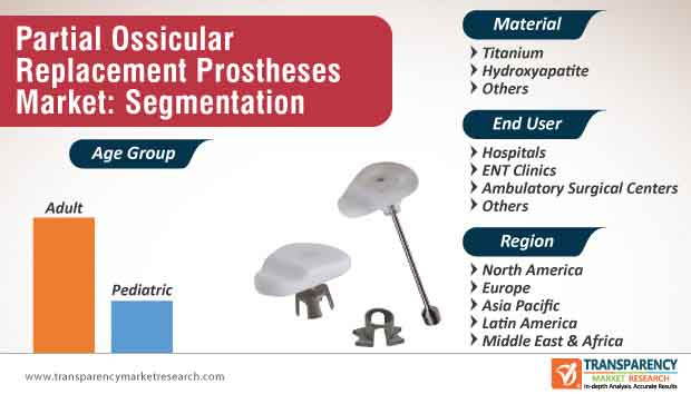 partial ossicular replacement prosthesis market segmentation