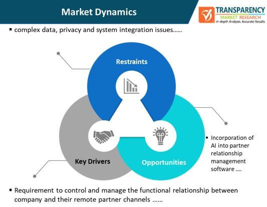 partner relationship management (prm) platform market dynamics