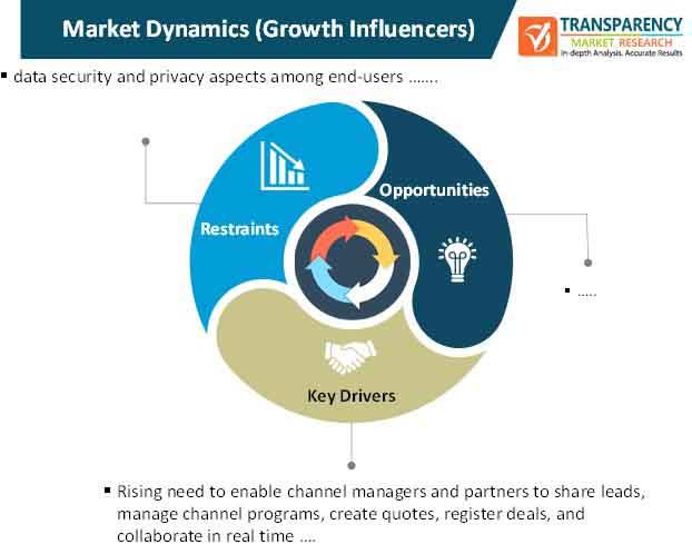 partner relationship management market dynamics