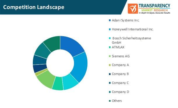 passenger security market competition landscape